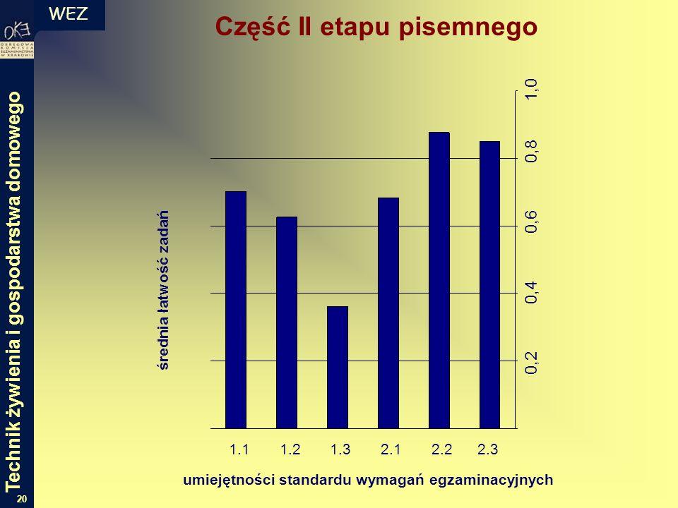 WEZ 20 Część II etapu pisemnego średnia łatwość zadań umiejętności standardu wymagań egzaminacyjnych 1.1 1.2 1.3 2.1 2.2 2.3 0,2 0,4 0,6 0,8 1,0 Technik żywienia i gospodarstwa domowego