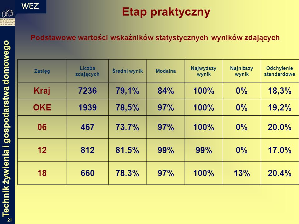 WEZ 21 Podstawowe wartości wskaźników statystycznych wyników zdających Zasięg Liczba zdających Średni wynikModalna Najwyższy wynik Najniższy wynik Odchylenie standardowe Kraj723679,1%84%100%0%18,3% OKE193978,5%97%100%0%19,2% 0646773.7%97%100%0%20.0% 1281281.5%99% 0%17.0% 1866078.3%97%100%13%20.4% Etap praktyczny Technik żywienia i gospodarstwa domowego