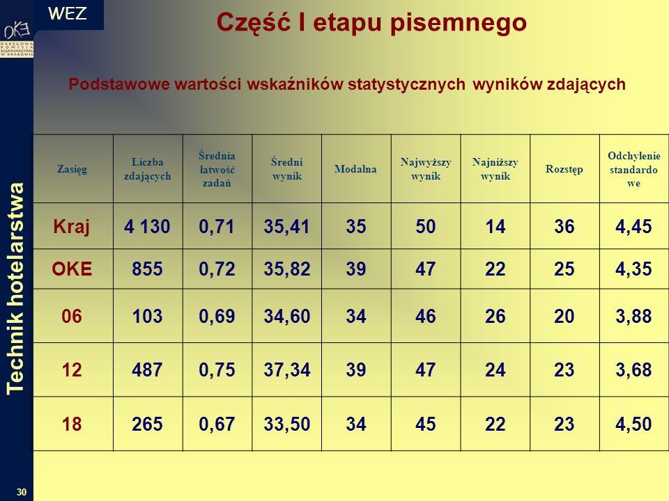 WEZ 30 Zasięg Liczba zdających Średnia łatwość zadań Średni wynik Modalna Najwyższy wynik Najniższy wynik Rozstęp Odchylenie standardo we Kraj4 1300,7