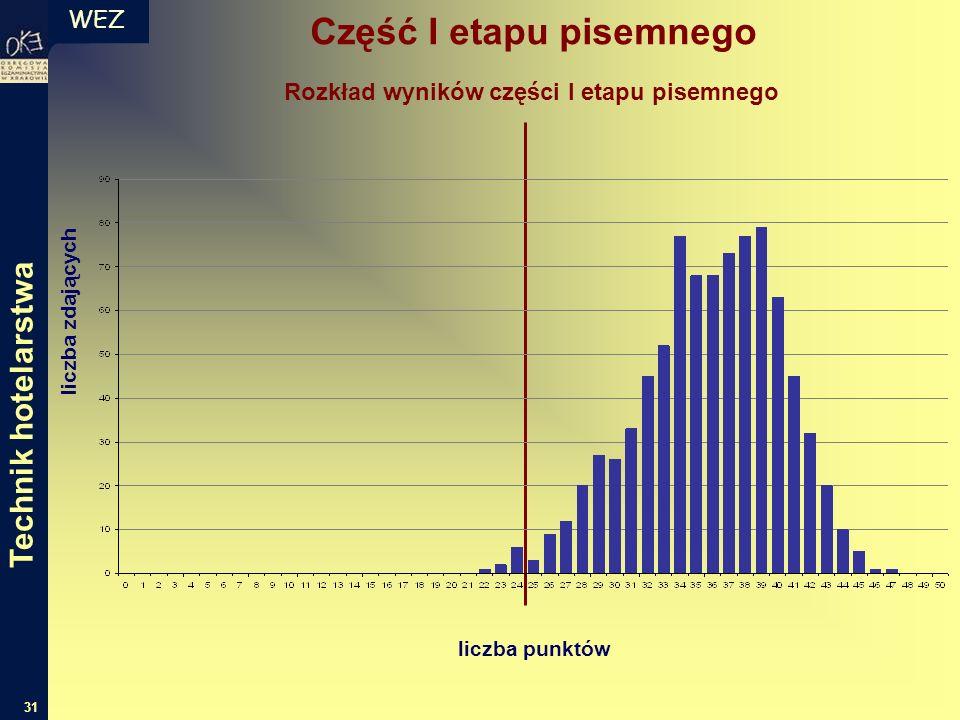 WEZ 31 liczba zdających liczba punktów Rozkład wyników części I etapu pisemnego Część I etapu pisemnego Technik hotelarstwa