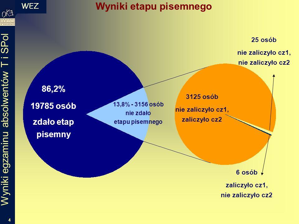 WEZ 4 Wyniki egzaminu absolwentów T i SPol 86,2% 19785 osób zdało etap pisemny 13,8% - 3156 osób nie zdało etapu pisemnego 3125 osób nie zaliczyło cz1
