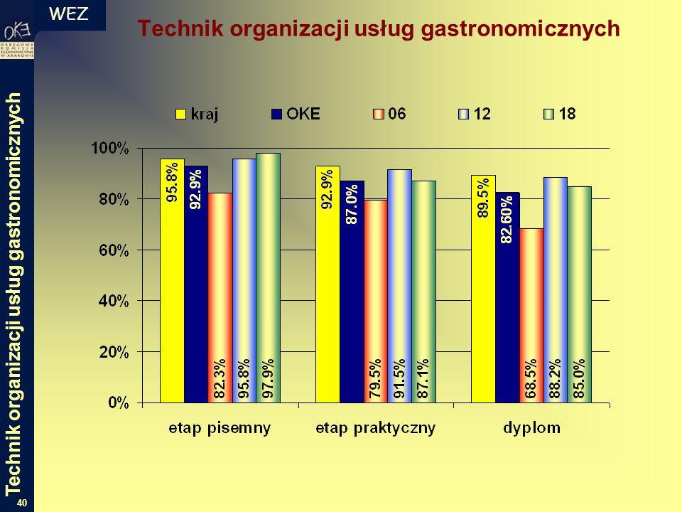 WEZ 40 Technik organizacji usług gastronomicznych