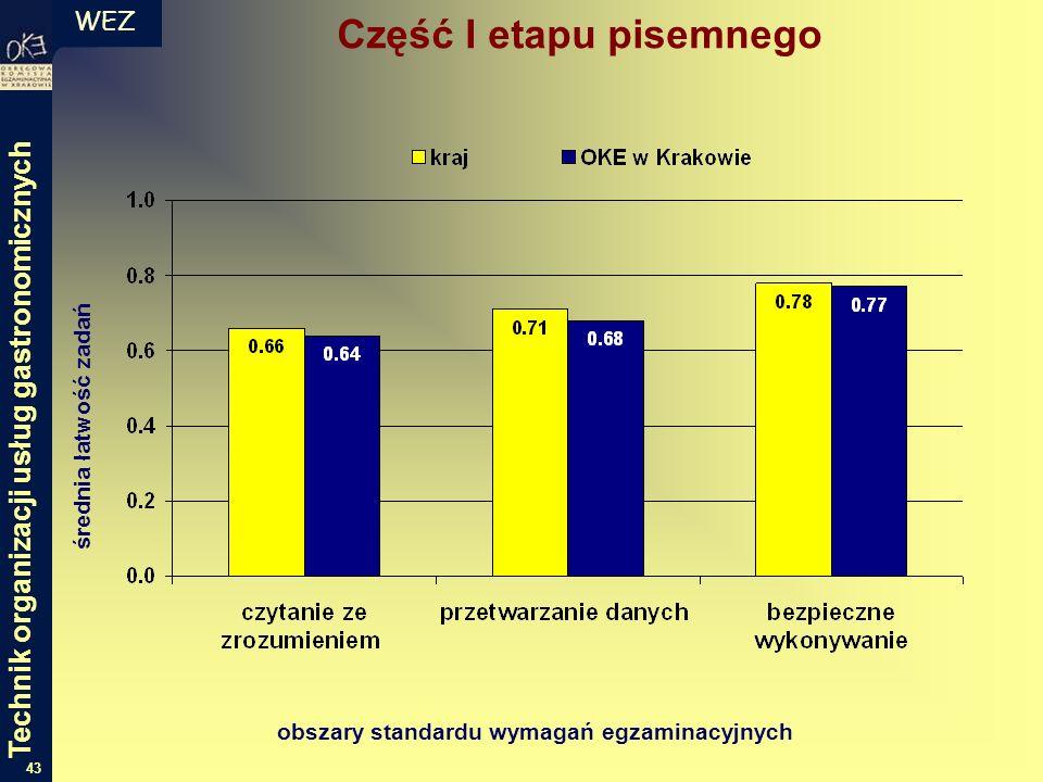WEZ 43 średnia łatwość zadań obszary standardu wymagań egzaminacyjnych Część I etapu pisemnego Technik organizacji usług gastronomicznych
