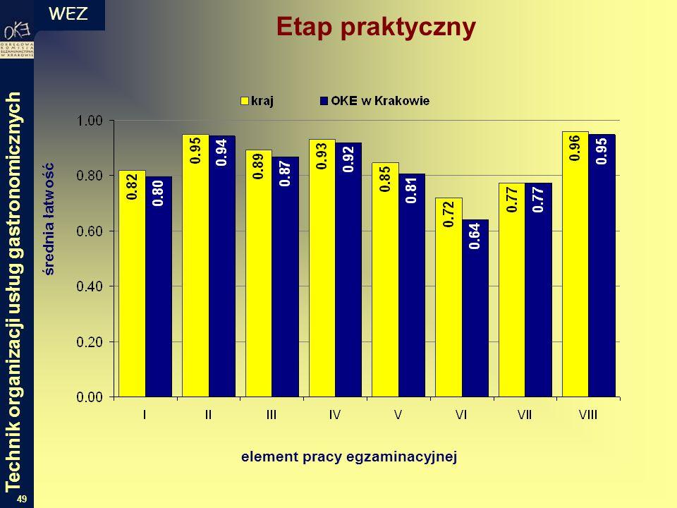 WEZ 49 średnia łatwość element pracy egzaminacyjnej Etap praktyczny Technik organizacji usług gastronomicznych
