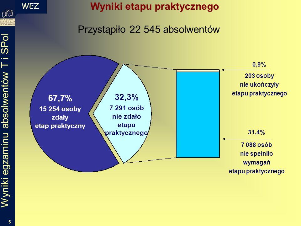 WEZ 5 Wyniki egzaminu absolwentów T i SPol 67,7% 15 254 osoby zdały etap praktyczny 31,4% 7 088 osób nie spełniło wymagań etapu praktycznego 0,9% 203