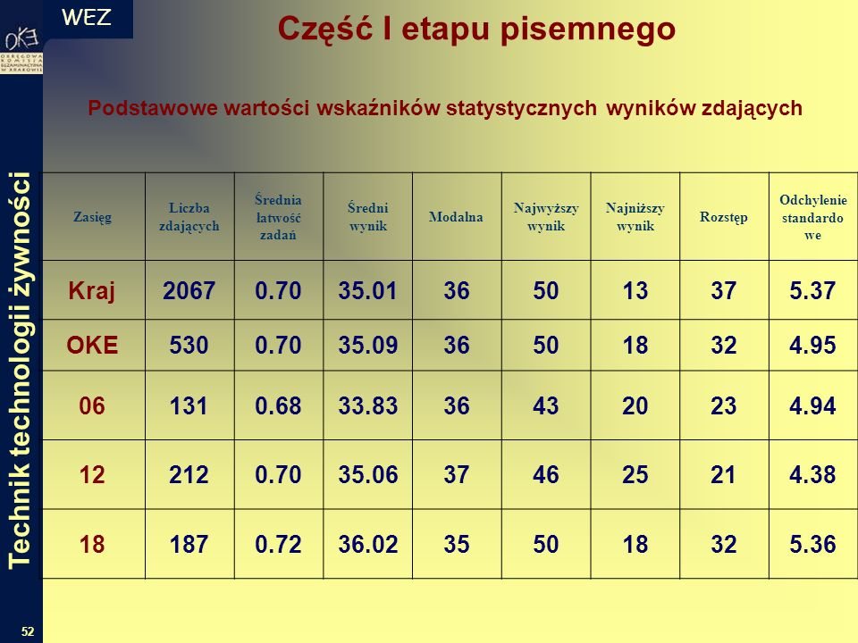 WEZ 52 Zasięg Liczba zdających Średnia łatwość zadań Średni wynik Modalna Najwyższy wynik Najniższy wynik Rozstęp Odchylenie standardo we Kraj20670.70