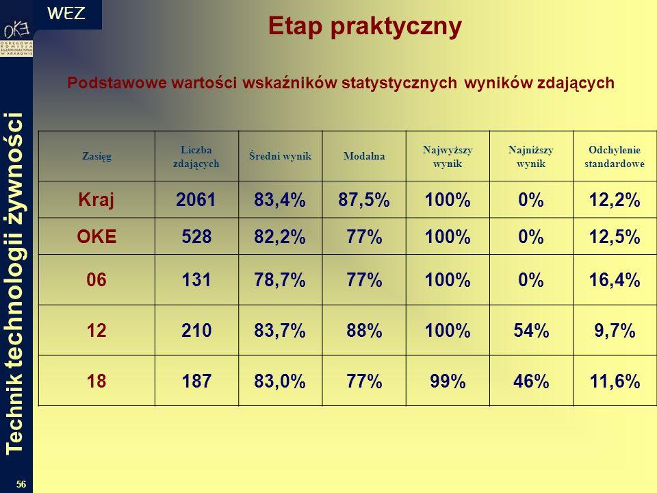 WEZ 56 Podstawowe wartości wskaźników statystycznych wyników zdających Zasięg Liczba zdających Średni wynikModalna Najwyższy wynik Najniższy wynik Odc