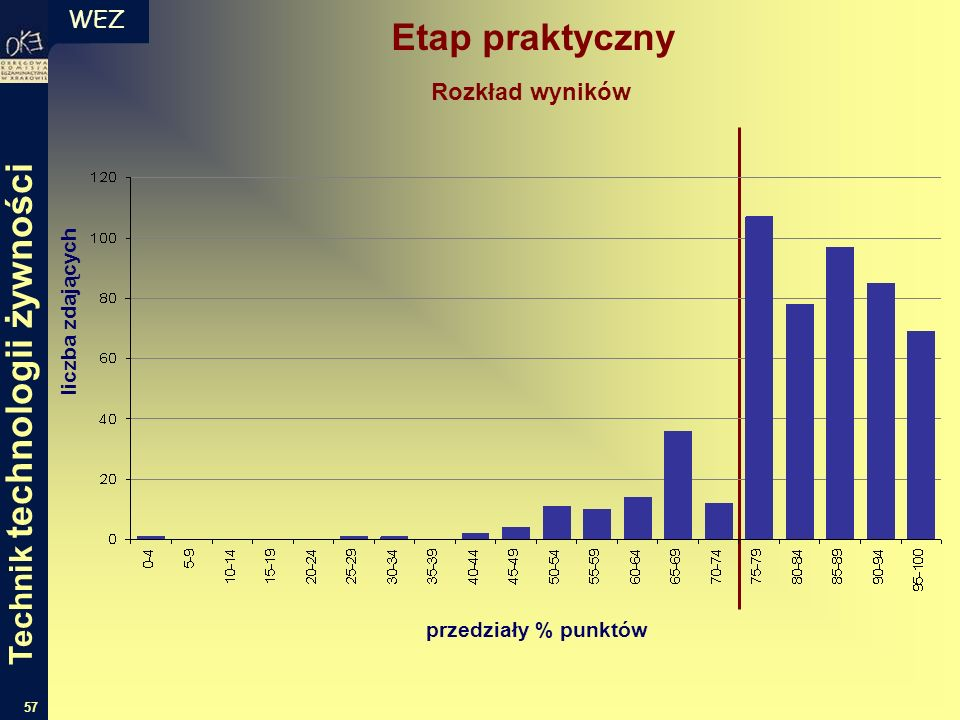 WEZ 57 Etap praktyczny liczba zdających przedziały % punktów Rozkład wyników Technik technologii żywności