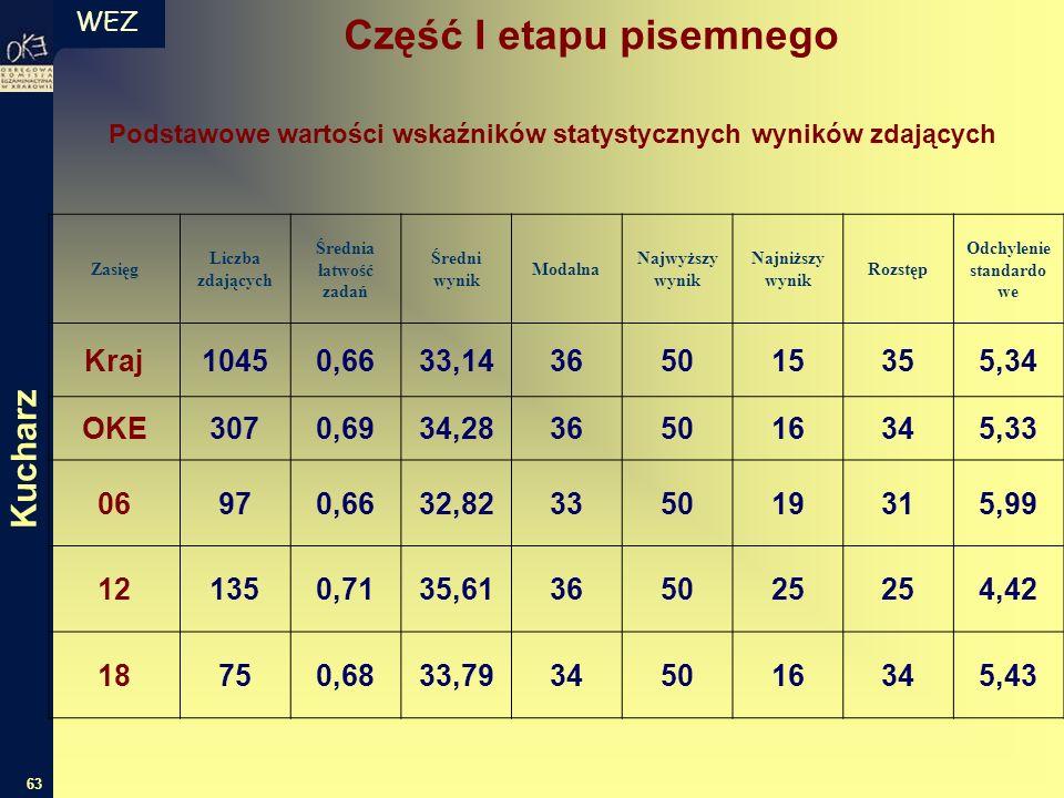 WEZ 63 Zasięg Liczba zdających Średnia łatwość zadań Średni wynik Modalna Najwyższy wynik Najniższy wynik Rozstęp Odchylenie standardo we Kraj10450,66