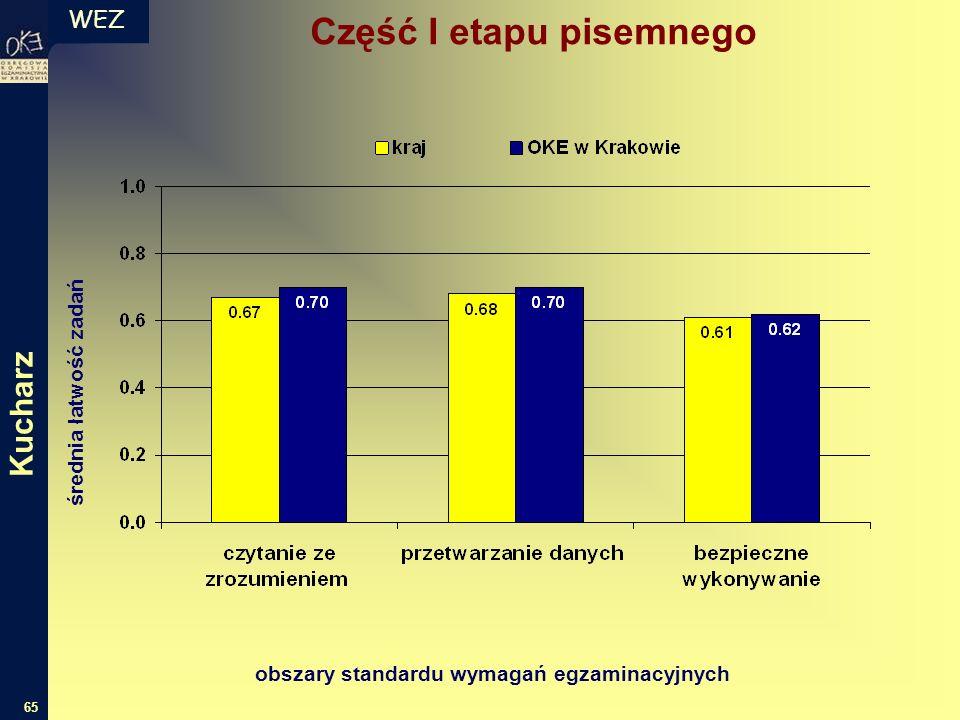 WEZ 65 średnia łatwość zadań obszary standardu wymagań egzaminacyjnych Część I etapu pisemnego Kucharz