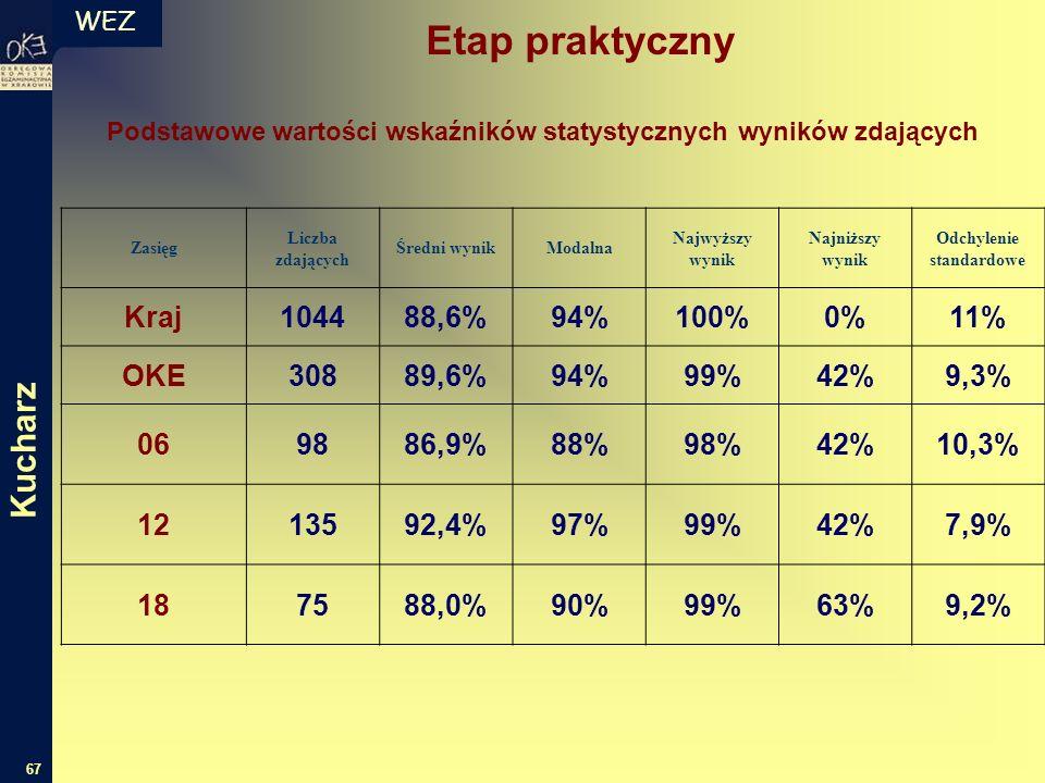 WEZ 67 Podstawowe wartości wskaźników statystycznych wyników zdających Zasięg Liczba zdających Średni wynikModalna Najwyższy wynik Najniższy wynik Odchylenie standardowe Kraj104488,6%94%100%0%11% OKE30889,6%94%99%42%9,3% 069886,9%88%98%42%10,3% 1213592,4%97%99%42%7,9% 187588,0%90%99%63%9,2% Etap praktyczny Kucharz