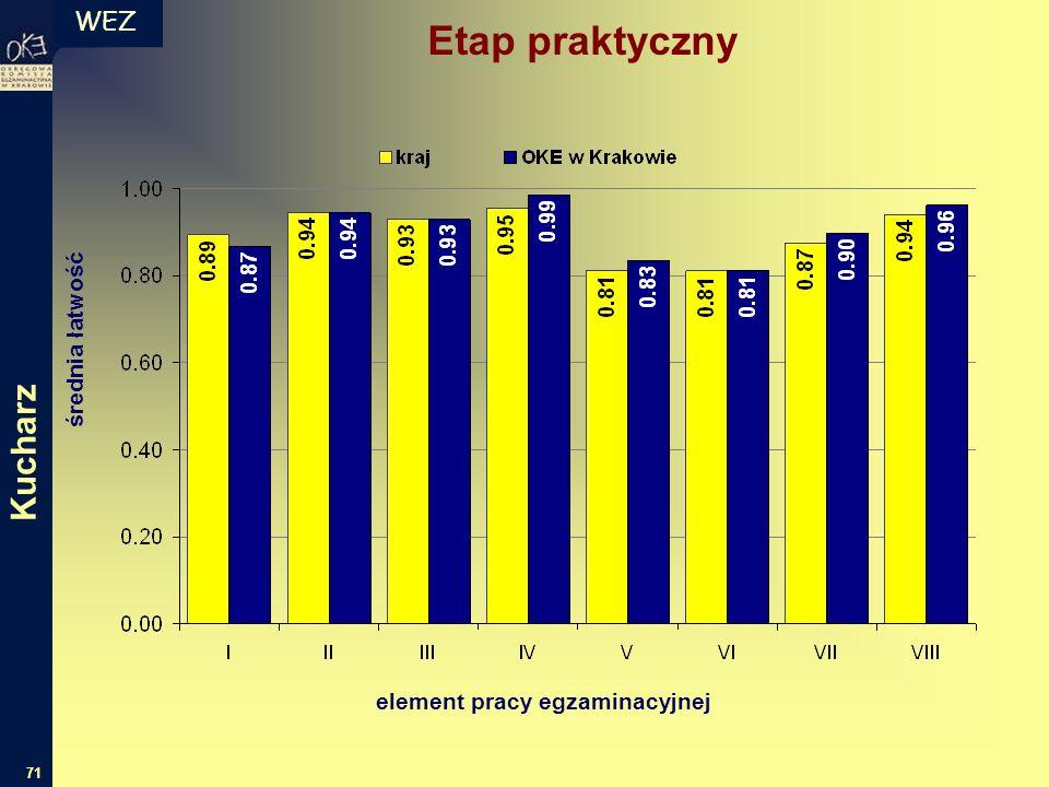 WEZ 71 średnia łatwość element pracy egzaminacyjnej Etap praktyczny Kucharz