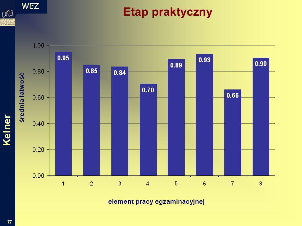 WEZ 77 średnia łatwość element pracy egzaminacyjnej Etap praktyczny Kelner