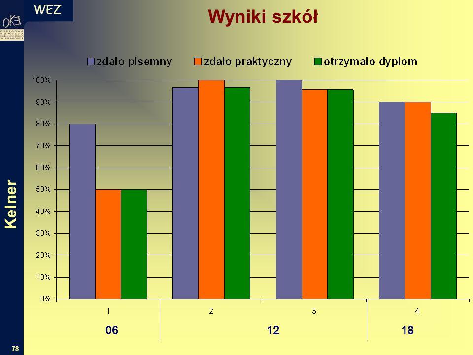 WEZ 78 Wyniki szkół 06 12 18 Kelner