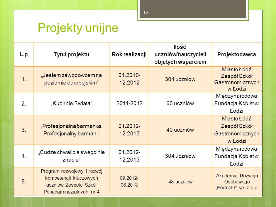 """Projekty unijne 12 L.pTytuł projektuRok realizacji Ilość uczniów/nauczycieli objętych wsparciem Projektodawca 1. """"Jestem zawodowcem na poziomie europe"""