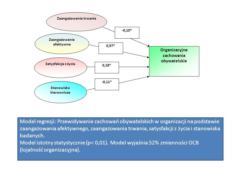 Zaangażowanie trwania Zaangażowanie afektywne Satysfakcja z życia Organizacyjne zachowania obywatelskie -0,10* 0,57* 0,18* Stanowisko kierownicze -0,11* Model regresji: Przewidywanie zachowań obywatelskich w organizacji na podstawie zaangażowania afektywnego, zaangażowania trwania, satysfakcji z życia i stanowiska badanych.