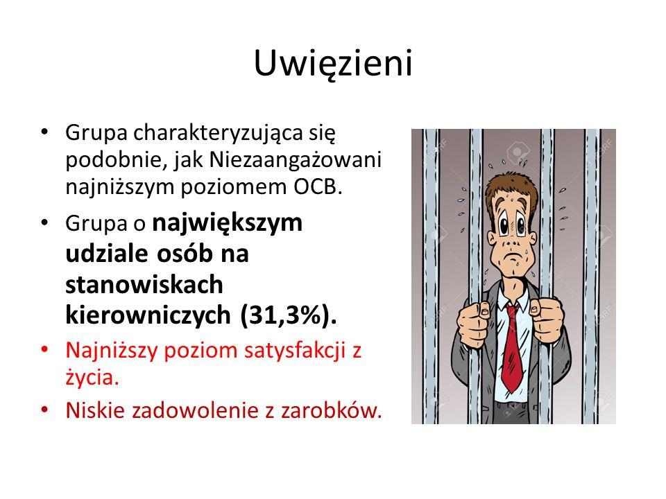 Uwięzieni Grupa charakteryzująca się podobnie, jak Niezaangażowani najniższym poziomem OCB.