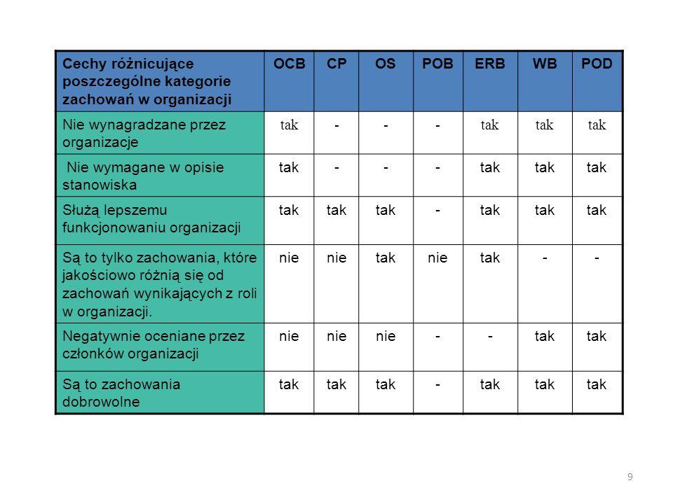 9 Cechy różnicujące poszczególne kategorie zachowań w organizacji OCBCPOSPOBERBWBPOD Nie wynagradzane przez organizacje tak--- Nie wymagane w opisie stanowiska tak--- Służą lepszemu funkcjonowaniu organizacji tak - Są to tylko zachowania, które jakościowo różnią się od zachowań wynikających z roli w organizacji.