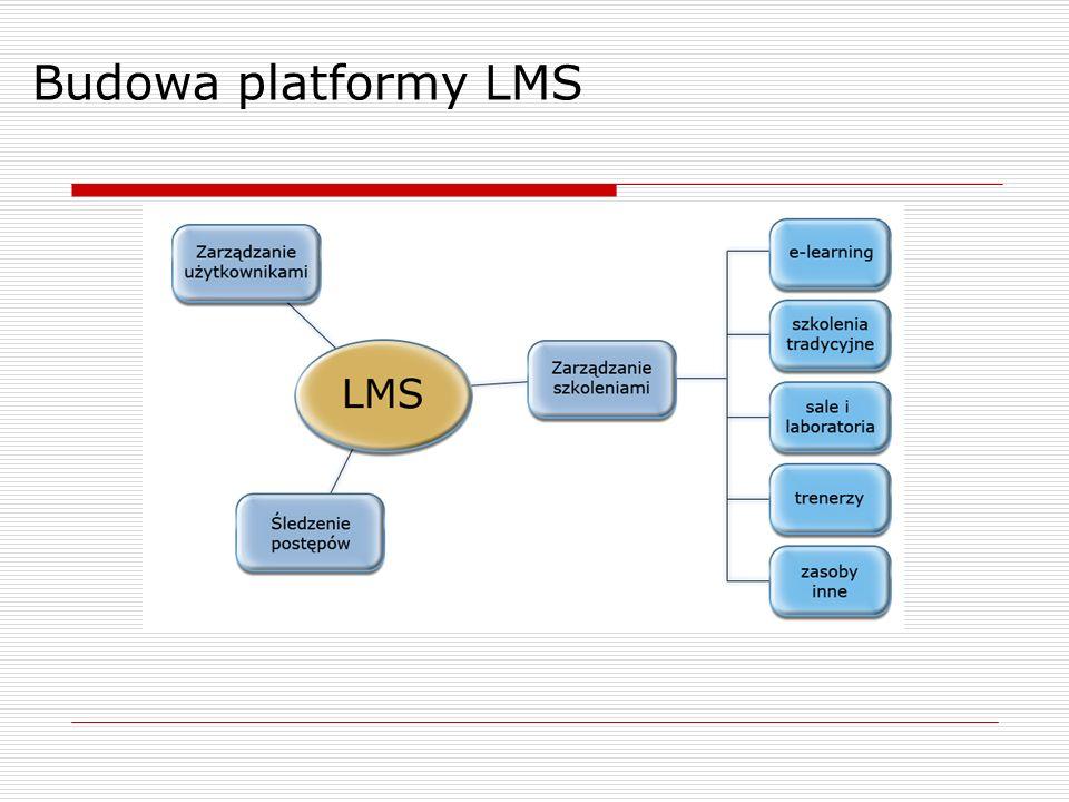 Budowa platformy LMS