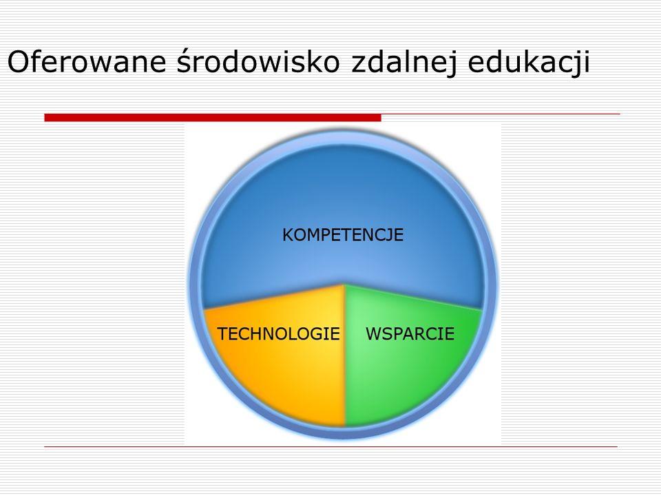 Oferowane środowisko zdalnej edukacji