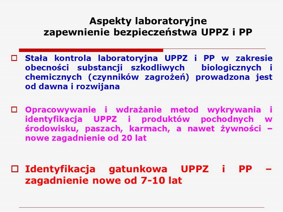 Aspekty laboratoryjne zapewnienie bezpieczeństwa UPPZ i PP  Stała kontrola laboratoryjna UPPZ i PP w zakresie obecności substancji szkodliwych biologicznych i chemicznych (czynników zagrożeń) prowadzona jest od dawna i rozwijana  Opracowywanie i wdrażanie metod wykrywania i identyfikacja UPPZ i produktów pochodnych w środowisku, paszach, karmach, a nawet żywności – nowe zagadnienie od 20 lat  Identyfikacja gatunkowa UPPZ i PP – zagadnienie nowe od 7-10 lat