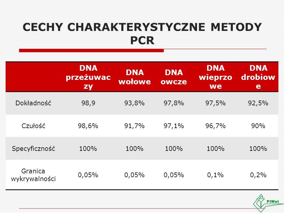 CECHY CHARAKTERYSTYCZNE METODY PCR DNA przeżuwac zy DNA wołowe DNA owcze DNA wieprzo we DNA drobiow e Dokładność98,993,8%97,8%97,5%92,5% Czułość98,6%91,7%97,1%96,7%90% Specyficzność100% Granica wykrywalności 0,05% 0,1%0,2%