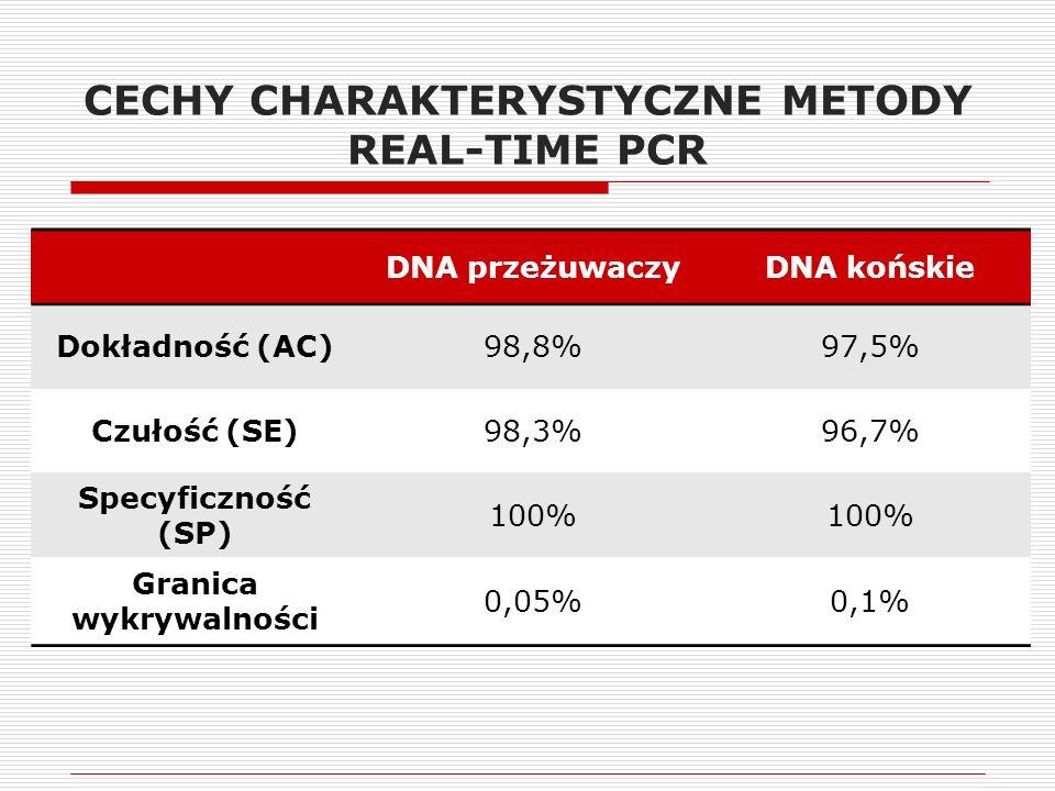 CECHY CHARAKTERYSTYCZNE METODY REAL-TIME PCR DNA przeżuwaczyDNA końskie Dokładność (AC)98,8%97,5% Czułość (SE)98,3%96,7% Specyficzność (SP) 100% Granica wykrywalności 0,05%0,1%