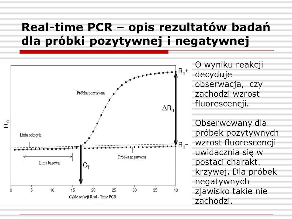 Real-time PCR – opis rezultatów badań dla próbki pozytywnej i negatywnej O wyniku reakcji decyduje obserwacja, czy zachodzi wzrost fluorescencji.
