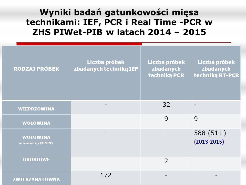 51 RODZAJ PRÓBEK Liczba próbek zbadanych techniką IEF Liczba próbek zbadanych techniką PCR Liczba próbek zbadanych techniką RT-PCR WIEPRZOWINA -32- WOŁOWINA -99 w kierunku KONINY -- 588 (51+) (2013-2015) DROBIOWE -2- ZWIERZYNA ŁOWNA 172-- Wyniki badań gatunkowości mięsa technikami: IEF, PCR i Real Time -PCR w ZHS PIWet-PIB w latach 2014 – 2015