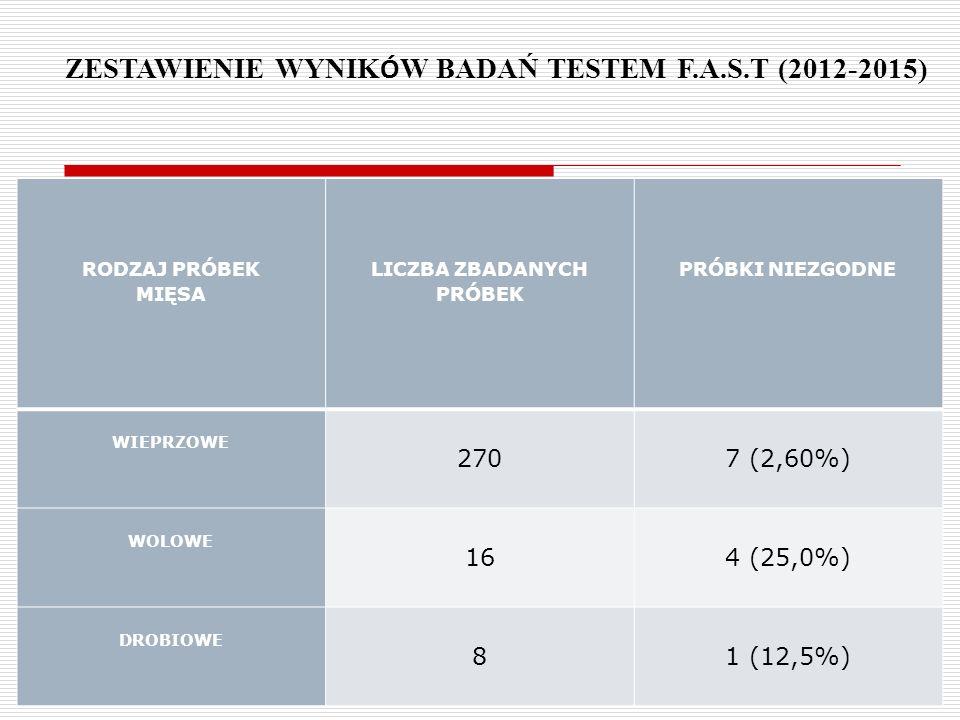 52 RODZAJ PRÓBEK MIĘSA LICZBA ZBADANYCH PRÓBEK PRÓBKI NIEZGODNE WIEPRZOWE 2707 (2,60%) WOLOWE 164 (25,0%) DROBIOWE 81 (12,5%) ZESTAWIENIE WYNIK Ó W BADAŃ TESTEM F.A.S.T (2012-2015)