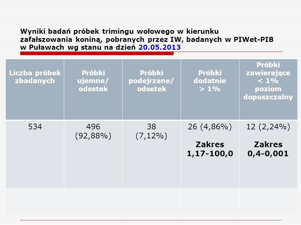 Liczba próbek zbadanych Próbki ujemne/ odsetek Próbki podejrzane/ odsetek Próbki dodatnie > 1% Próbki zawierające < 1% poziom dopuszczalny 534496 (92,88%) 38 (7,12%) 26 (4,86%) Zakres 1,17-100,0 12 (2,24%) Zakres 0,4-0,001 Wyniki badań próbek trimingu wołowego w kierunku zafałszowania koniną, pobranych przez IW, badanych w PIWet-PIB w Puławach wg stanu na dzień 20.05.2013