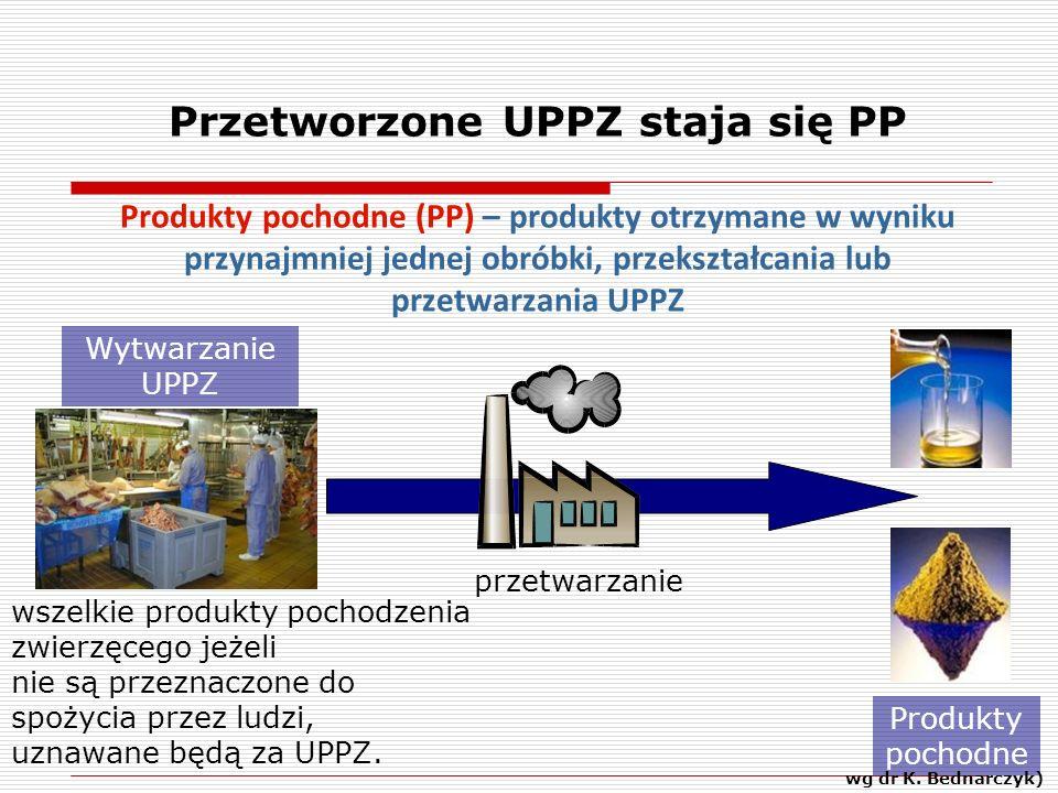Przetworzone UPPZ staja się PP Produkty pochodne (PP) – produkty otrzymane w wyniku przynajmniej jednej obróbki, przekształcania lub przetwarzania UPPZ Produkty pochodne przetwarzanie Wytwarzanie UPPZ wszelkie produkty pochodzenia zwierzęcego jeżeli nie są przeznaczone do spożycia przez ludzi, uznawane będą za UPPZ.