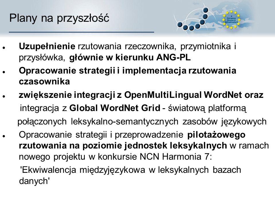 Plany na przyszłość Uzupełnienie rzutowania rzeczownika, przymiotnika i przysłówka, głównie w kierunku ANG-PL Opracowanie strategii i implementacja rzutowania czasownika zwiększenie integracji z OpenMultiLingual WordNet oraz integracja z Global WordNet Grid - światową platformą połączonych leksykalno-semantycznych zasobów językowych Opracowanie strategii i przeprowadzenie pilotażowego rzutowania na poziomie jednostek leksykalnych w ramach nowego projektu w konkursie NCN Harmonia 7: Ekwiwalencja międzyjęzykowa w leksykalnych bazach danych