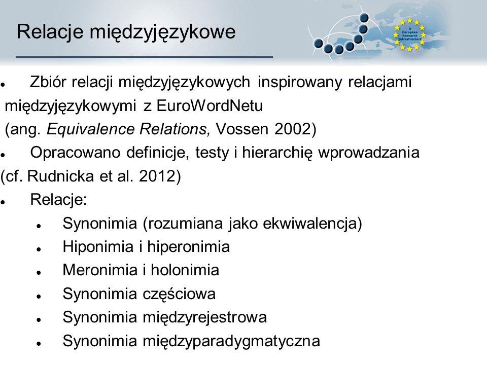 Relacje międzyjęzykowe Zbiór relacji międzyjęzykowych inspirowany relacjami międzyjęzykowymi z EuroWordNetu (ang.