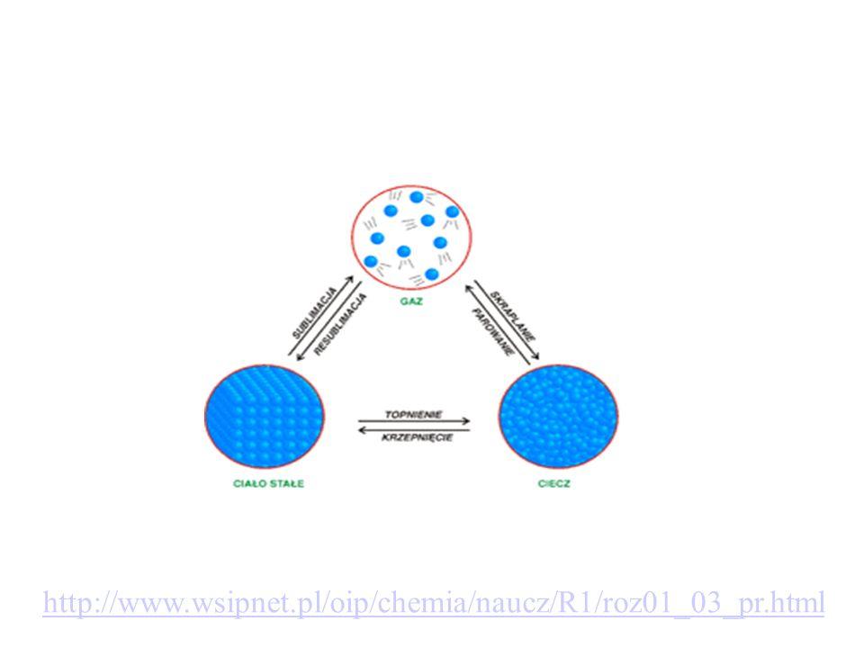 faza szklista Struktura szkła struktura krystaliczna