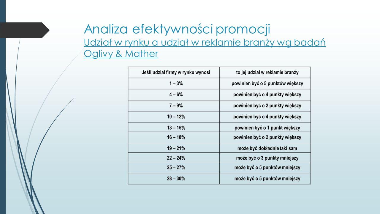 Analiza efektywności promocji Udział w rynku a udział w reklamie branży wg badań Oglivy & Mather