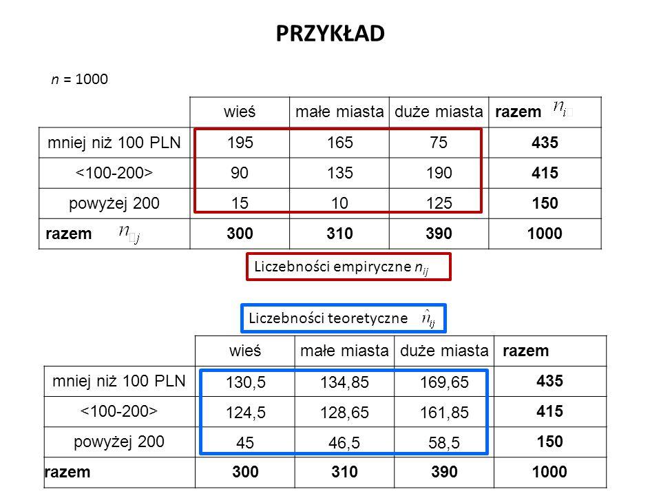n = 1000 PRZYKŁAD wieśmałe miastaduże miastarazem mniej niż 100 PLN19516575435 90135190415 powyżej 2001510125150 razem3003103901000 wieśmałe miastaduż