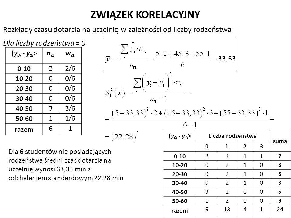 Rozkłady czasu dotarcia na uczelnię w zależności od liczby rodzeństwa ZWIĄZEK KORELACYJNY (y 0i - y 1i >Liczba rodzeństwa suma 0123 0-10 23117 10-20 0