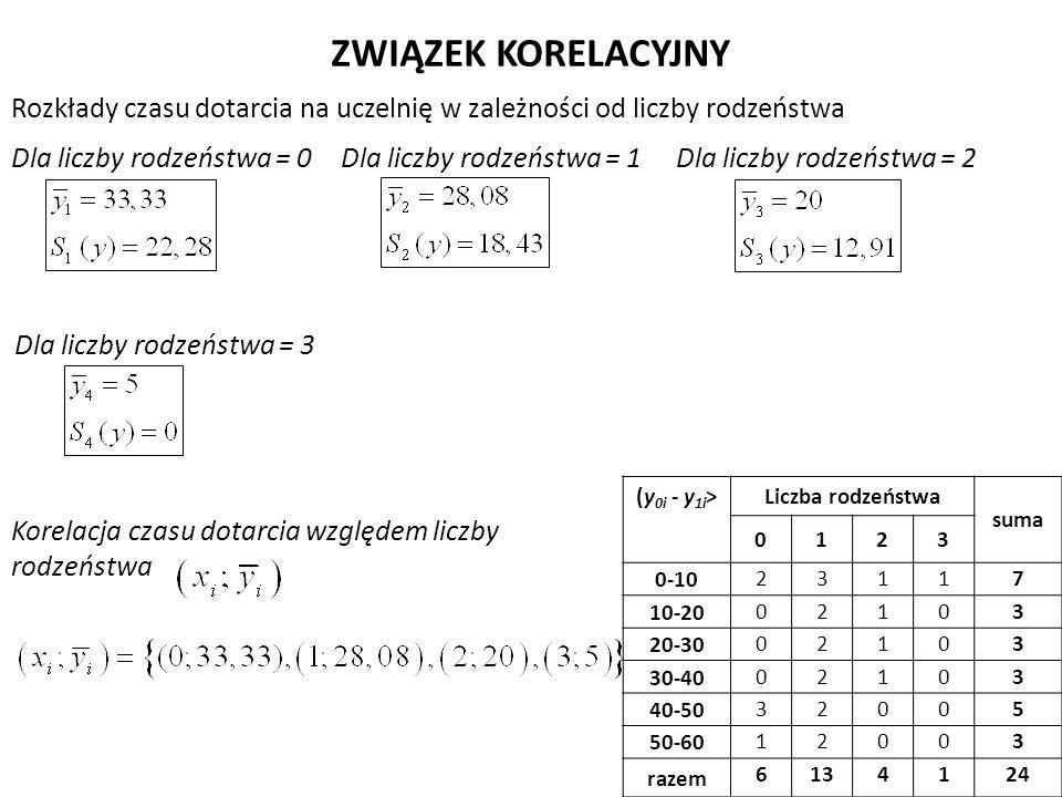Rozkłady czasu dotarcia na uczelnię w zależności od liczby rodzeństwa ZWIĄZEK KORELACYJNY (y 0i - y 1i >Liczba rodzeństwa suma 0123 0-10 23117 10-20 02103 20-30 02103 30-40 02103 40-50 32005 50-60 12003 razem 6134124 Dla liczby rodzeństwa = 0Dla liczby rodzeństwa = 1Dla liczby rodzeństwa = 2 Dla liczby rodzeństwa = 3 Korelacja czasu dotarcia względem liczby rodzeństwa
