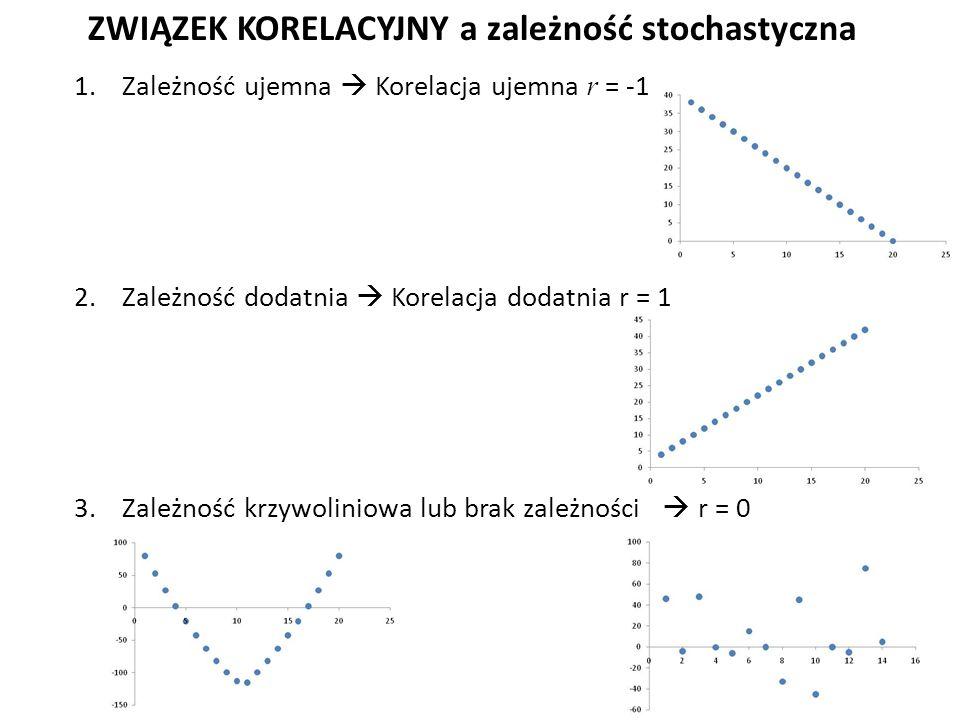 1.Zależność ujemna  Korelacja ujemna r = -1 2.Zależność dodatnia  Korelacja dodatnia r = 1 3.Zależność krzywoliniowa lub brak zależności  r = 0 ZWIĄZEK KORELACYJNY a zależność stochastyczna