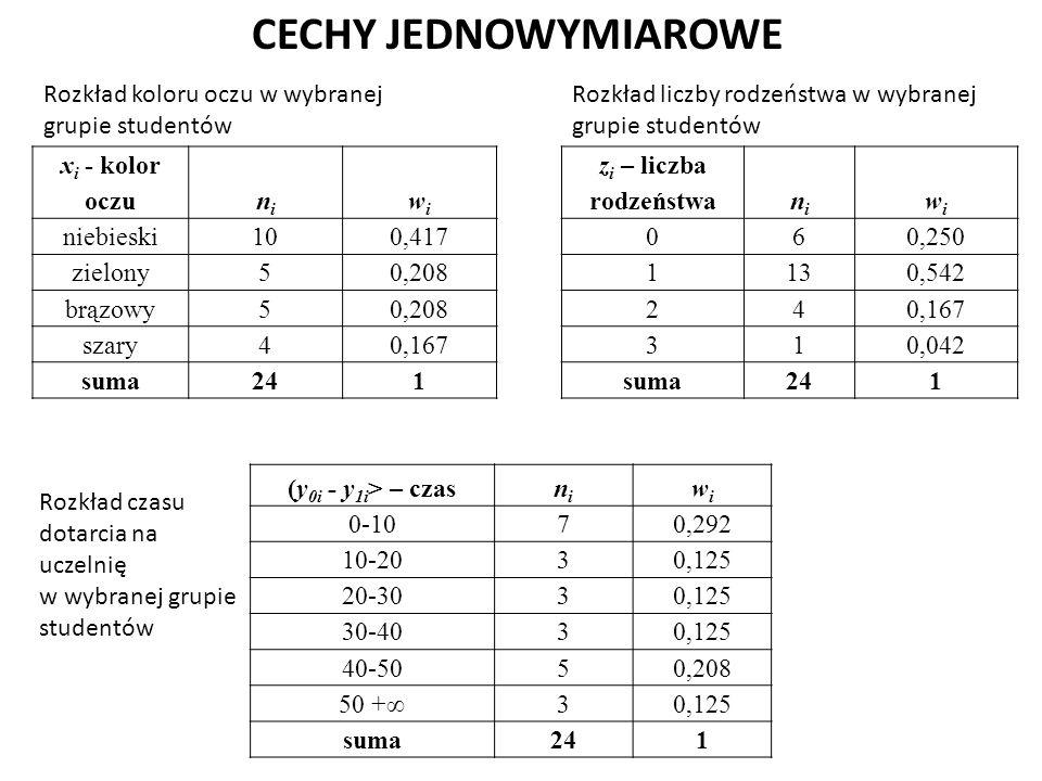 CECHY JEDNOWYMIAROWE x i - kolor oczunini wiwi niebieski10 0,417 zielony5 0,208 brązowy5 0,208 szary4 0,167 suma241 z i – liczba rodzeństwanini wiwi 06 0,250 113 0,542 24 0,167 31 0,042 suma241 (y 0i - y 1i > – czasnini wiwi 0-107 0,292 10-203 0,125 20-303 0,125 30-403 0,125 40-505 0,208 50 +∞3 0,125 suma241 Rozkład koloru oczu w wybranej grupie studentów Rozkład liczby rodzeństwa w wybranej grupie studentów Rozkład czasu dotarcia na uczelnię w wybranej grupie studentów