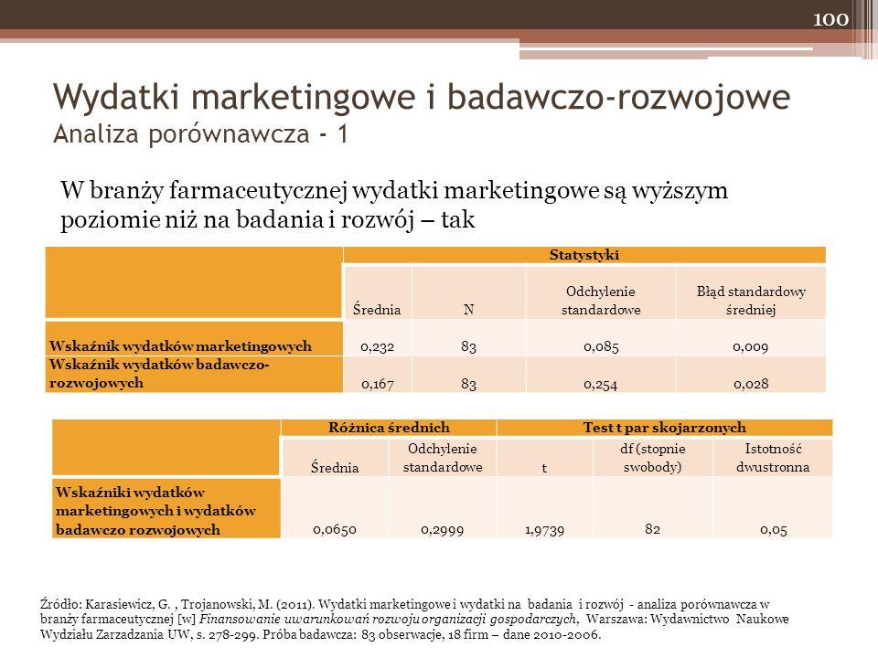 Wydatki marketingowe i badawczo-rozwojowe Analiza porównawcza - 1 100 W branży farmaceutycznej wydatki marketingowe są wyższym poziomie niż na badania i rozwój – tak Statystyki ŚredniaN Odchylenie standardowe Błąd standardowy średniej Wskaźnik wydatków marketingowych0,232830,0850,009 Wskaźnik wydatków badawczo- rozwojowych0,167830,2540,028 Różnica średnichTest t par skojarzonych Średnia Odchylenie standardowet df (stopnie swobody) Istotność dwustronna Wskaźniki wydatków marketingowych i wydatków badawczo rozwojowych0,06500,29991,9739820,05 Źródło: Karasiewicz, G., Trojanowski, M.