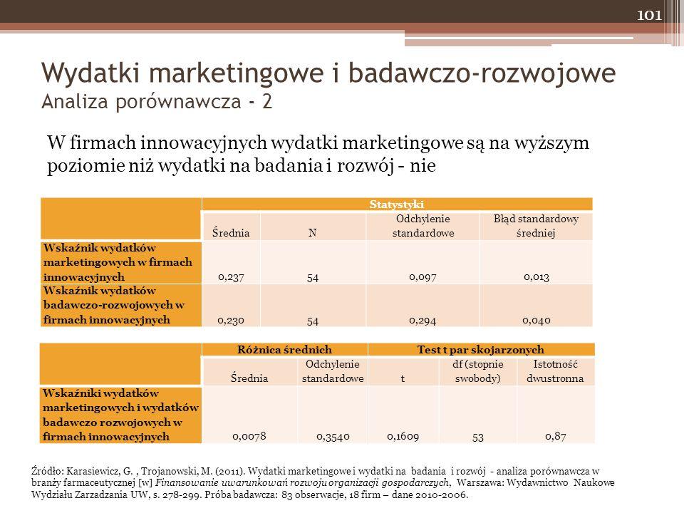 Wydatki marketingowe i badawczo-rozwojowe Analiza porównawcza - 2 101 W firmach innowacyjnych wydatki marketingowe są na wyższym poziomie niż wydatki na badania i rozwój - nie Statystyki ŚredniaN Odchylenie standardowe Błąd standardowy średniej Wskaźnik wydatków marketingowych w firmach innowacyjnych0,237540,0970,013 Wskaźnik wydatków badawczo-rozwojowych w firmach innowacyjnych0,230540,2940,040 Różnica średnichTest t par skojarzonych Średnia Odchylenie standardowet df (stopnie swobody) Istotność dwustronna Wskaźniki wydatków marketingowych i wydatków badawczo rozwojowych w firmach innowacyjnych0,00780,35400,1609530,87 Źródło: Karasiewicz, G., Trojanowski, M.