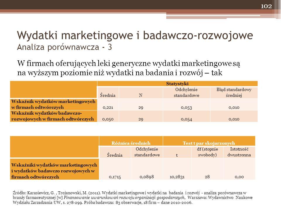 Wydatki marketingowe i badawczo-rozwojowe Analiza porównawcza - 3 102 W firmach oferujących leki generyczne wydatki marketingowe są na wyższym poziomie niż wydatki na badania i rozwój – tak Statystyki ŚredniaN Odchylenie standardowe Błąd standardowy średniej Wskaźnik wydatków marketingowych w firmach odtwórczych0,221290,0530,010 Wskaźnik wydatków badawczo- rozwojowych w firmach odtwórczych0,050290,0540,010 Różnica średnichTest t par skojarzonych Średnia Odchylenie standardowet df (stopnie swobody) Istotność dwustronna Wskaźniki wydatków marketingowych i wydatków badawczo rozwojowych w firmach odtwórczych0,17150,089810,2831280,00 Źródło: Karasiewicz, G., Trojanowski, M.