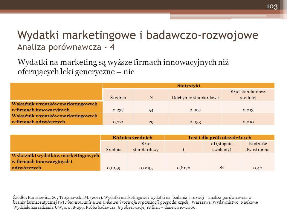 Wydatki marketingowe i badawczo-rozwojowe Analiza porównawcza - 4 103 Wydatki na marketing są wyższe firmach innowacyjnych niż oferujących leki generyczne – nie Statystyki ŚredniaNOdchylnie standardowe Błąd standardowy średniej Wskaźnik wydatków marketingowych w firmach innowacyjnych0,237540,0970,013 Wskaźnik wydatków marketingowych w firmach odtwórczych0,221290,0530,010 Różnica średnichTest t dla prób niezależnych Średnia Błąd standardowyt df (stopnie swobody) Istotność dwustronna Wskaźniki wydatków marketingowych w firmach innowacyjnych i odtwórczych0,01590,01950,8176810,42 Źródło: Karasiewicz, G., Trojanowski, M.