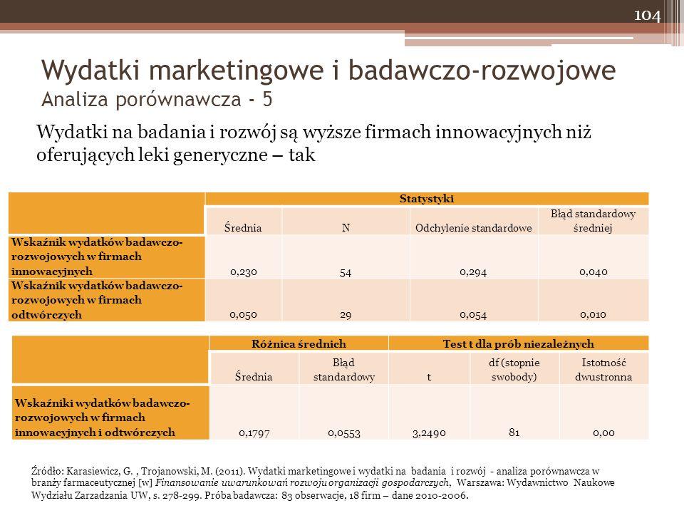 Wydatki marketingowe i badawczo-rozwojowe Analiza porównawcza - 5 104 Statystyki ŚredniaNOdchylenie standardowe Błąd standardowy średniej Wskaźnik wydatków badawczo- rozwojowych w firmach innowacyjnych0,230540,2940,040 Wskaźnik wydatków badawczo- rozwojowych w firmach odtwórczych0,050290,0540,010 Różnica średnichTest t dla prób niezależnych Średnia Błąd standardowyt df (stopnie swobody) Istotność dwustronna Wskaźniki wydatków badawczo- rozwojowych w firmach innowacyjnych i odtwórczych0,17970,05533,2490810,00 Wydatki na badania i rozwój są wyższe firmach innowacyjnych niż oferujących leki generyczne – tak Źródło: Karasiewicz, G., Trojanowski, M.