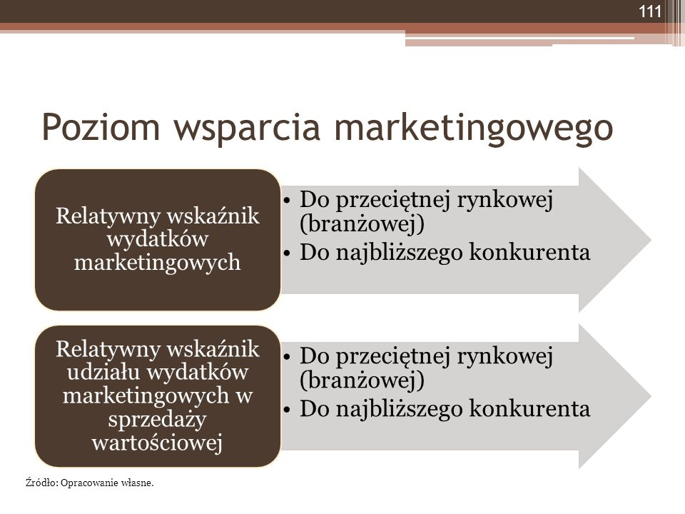 Poziom wsparcia marketingowego Do przeciętnej rynkowej (branżowej) Do najbliższego konkurenta Relatywny wskaźnik wydatków marketingowych Do przeciętnej rynkowej (branżowej) Do najbliższego konkurenta Relatywny wskaźnik udziału wydatków marketingowych w sprzedaży wartościowej Źródło: Opracowanie własne.