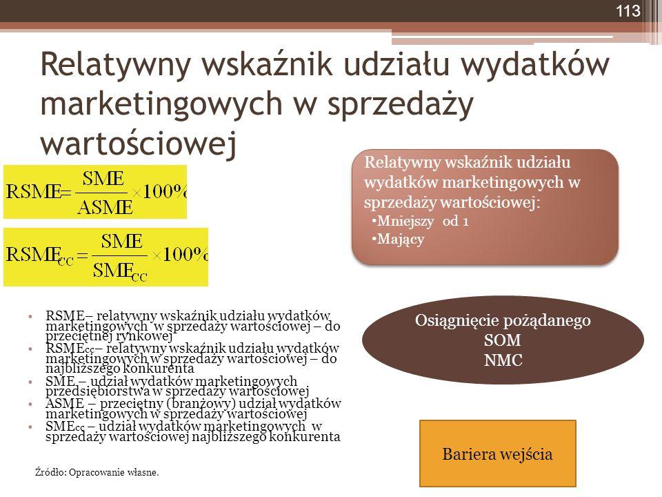 Relatywny wskaźnik udziału wydatków marketingowych w sprzedaży wartościowej 113 RSME– relatywny wskaźnik udziału wydatków marketingowych w sprzedaży wartościowej – do przeciętnej rynkowej RSME cc – relatywny wskaźnik udziału wydatków marketingowych w sprzedaży wartościowej – do najbliższego konkurenta SME – udział wydatków marketingowych przedsiębiorstwa w sprzedaży wartościowej ASME – przeciętny (branżowy) udział wydatków marketingowych w sprzedaży wartościowej SME cc – udział wydatków marketingowych w sprzedaży wartościowej najbliższego konkurenta Źródło: Opracowanie własne.