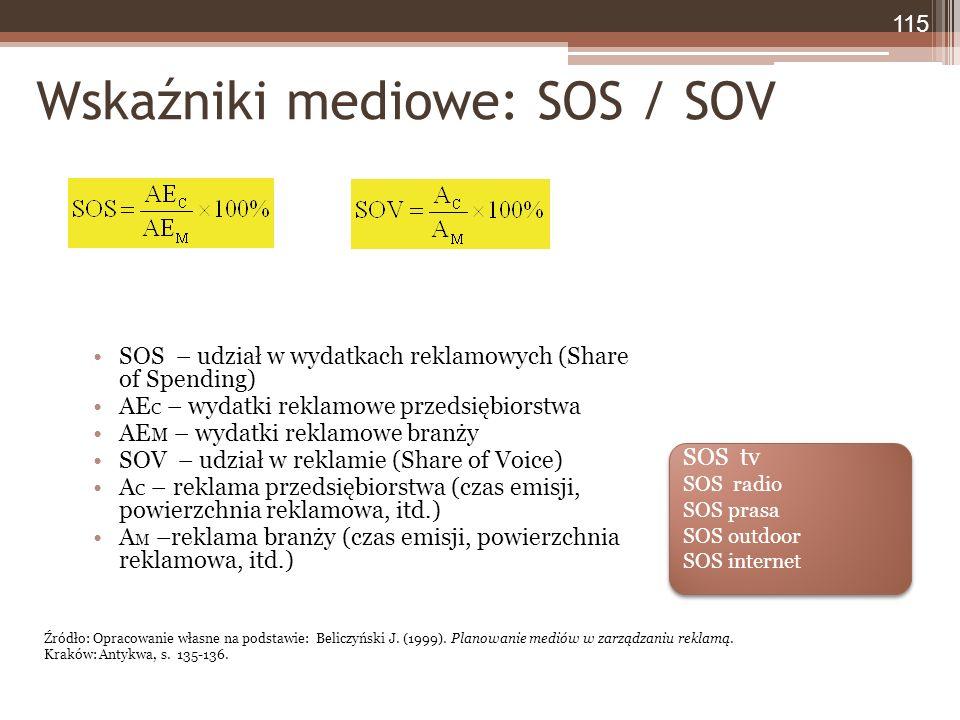 Wskaźniki mediowe: SOS / SOV SOS – udział w wydatkach reklamowych (Share of Spending) AE C – wydatki reklamowe przedsiębiorstwa AE M – wydatki reklamowe branży SOV – udział w reklamie (Share of Voice) A C – reklama przedsiębiorstwa (czas emisji, powierzchnia reklamowa, itd.) A M –reklama branży (czas emisji, powierzchnia reklamowa, itd.) 115 Źródło: Opracowanie własne na podstawie: Beliczyński J.