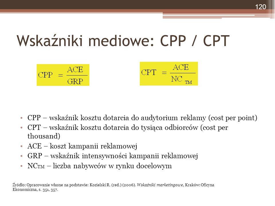 Wskaźniki mediowe: CPP / CPT CPP – wskaźnik kosztu dotarcia do audytorium reklamy (cost per point) CPT – wskaźnik kosztu dotarcia do tysiąca odbiorców (cost per thousand) ACE – koszt kampanii reklamowej GRP – wskaźnik intensywności kampanii reklamowej NC TM – liczba nabywców w rynku docelowym 120 Źródło: Opracowanie własne na podstawie: Kozielski R.